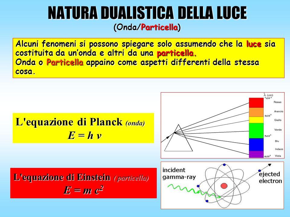 NATURA DUALISTICA DELLA LUCE (Onda/Particella) Alcuni fenomeni si possono spiegare solo assumendo che la luce sia costituita da unonda e altri da una