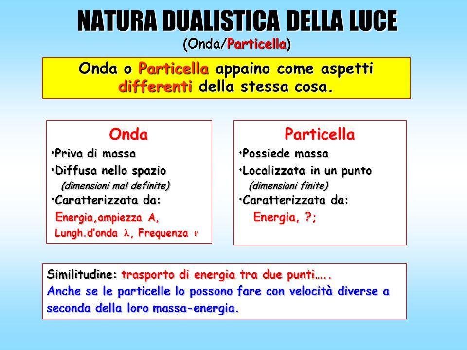 NATURA DUALISTICA DELLA LUCE (Onda/Particella) Onda o Particella appaino come aspetti differenti della stessa cosa. Particella Possiede massaPossiede