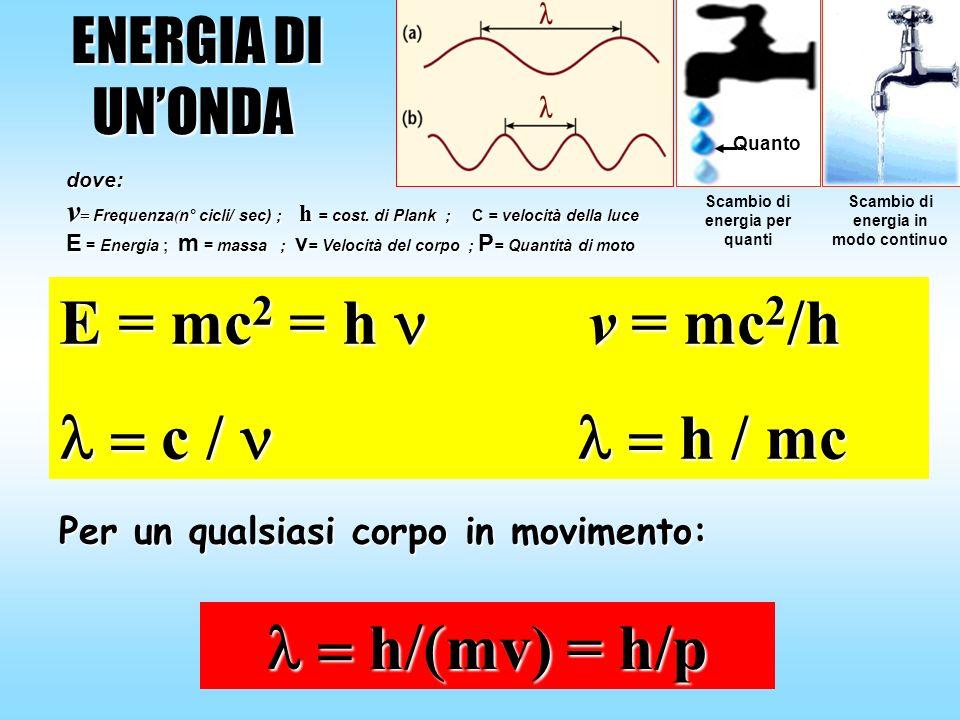 E = mc 2 = h v = mc 2 /h c / h / mc c / h / mc ENERGIA DI ENERGIA DIUNONDA Per un qualsiasi corpo in movimento: h mv) = h/p h mv) = h/p Scambio di ene