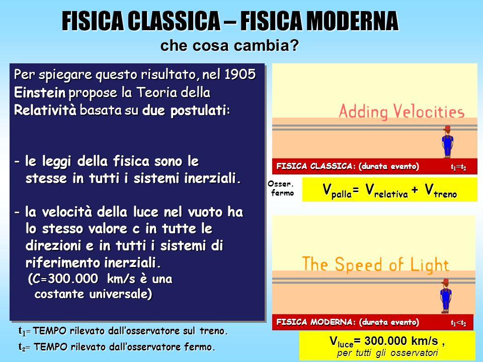 Per spiegare questo risultato, nel 1905 Einstein propose la Teoria della Relatività basata su due postulati: - le leggi della fisica sono le stesse in