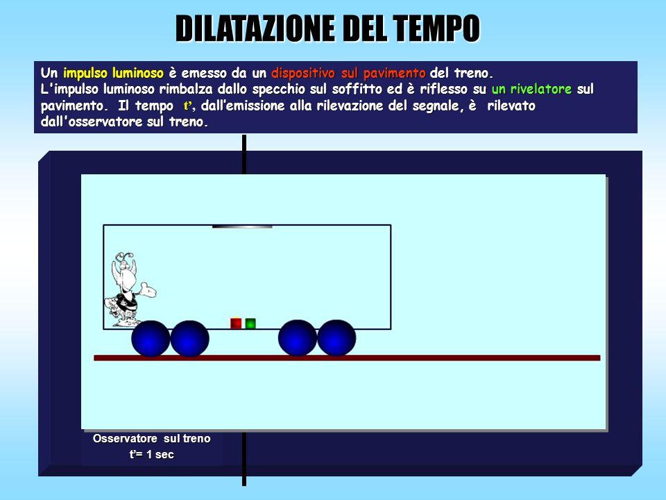 DILATAZIONE DEL TEMPO Osservatore sul treno t= 1 sec Un impulso luminoso è emesso da un dispositivo sul pavimento del treno. L'impulso luminoso rimbal