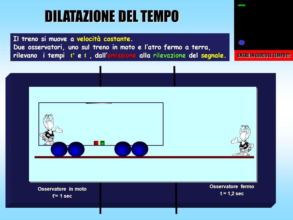 DILATAZIONE DEL TEMPO Osservatore fermo t = 1,2 sec Osservatore in moto t= 1 sec Il treno si muove a velocità costante. Due osservatori, uno sul treno