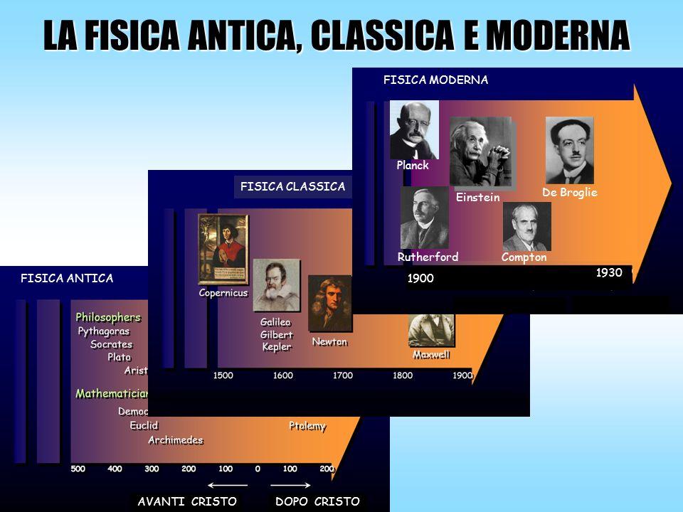 LA FISICA MODERNA La fisica classica studia fenomeni su scala umana.