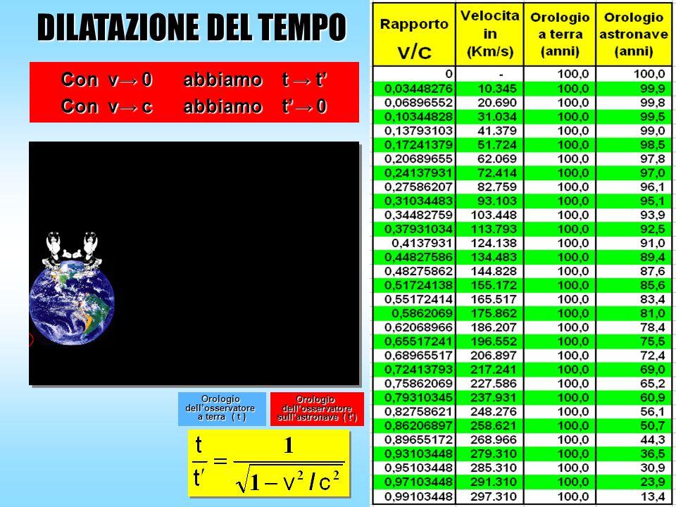 Orologiodellosservatore a terra ( t ) Orologiodellosservatore sullastronave ( t) DILATAZIONE DEL TEMPO Con v 0 abbiamo t t Con v c abbiamo t 0