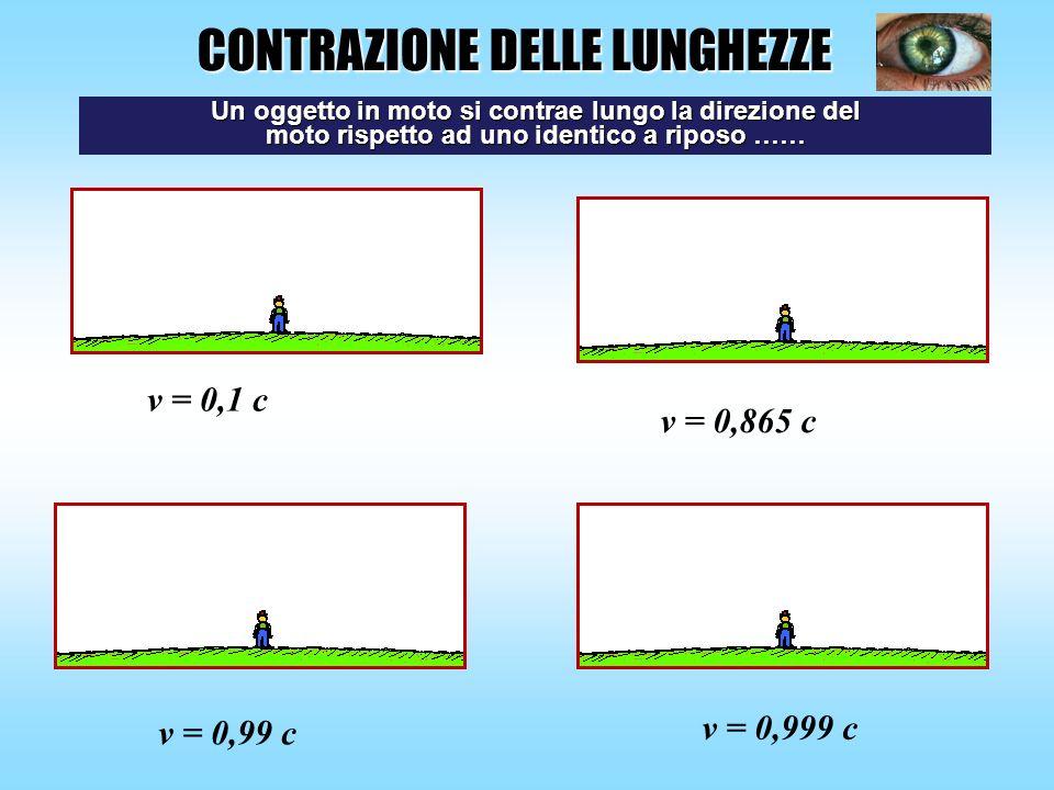 v = 0,1 c v = 0,865 c v = 0,99 c v = 0,999 c CONTRAZIONE DELLE LUNGHEZZE Un oggetto in moto si contrae lungo la direzione del moto rispetto ad uno ide