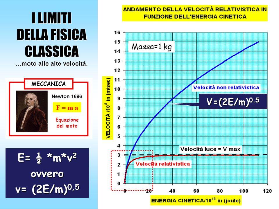 I LIMITI DELLA FISICA CLASSICA …moto alle alte velocità. E= ½ *m*v 2 ovvero v= (2E/m) 0,5 Massa=1 kg V=(2E/m) 0.5