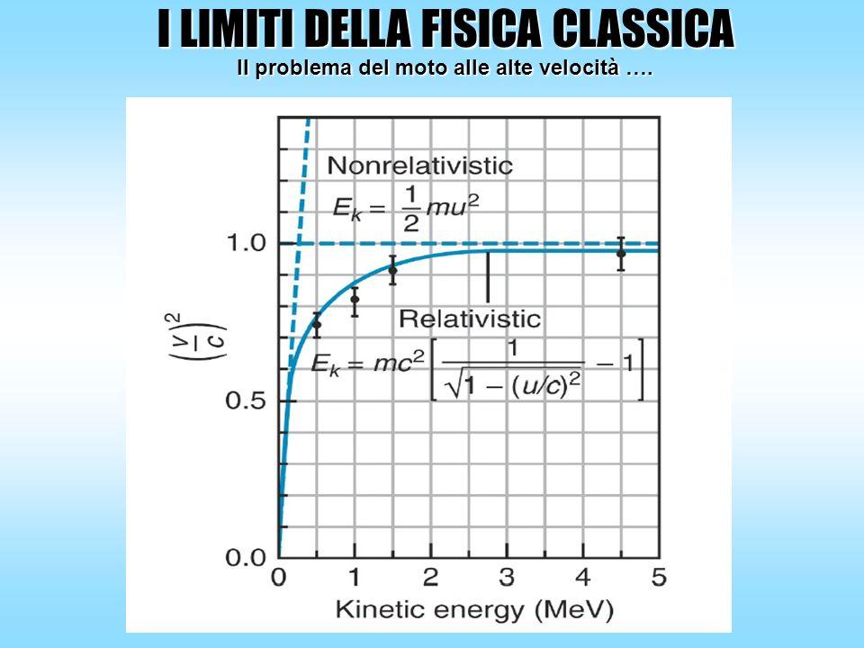 I LIMITI DELLA FISICA CLASSICA Il problema del moto alle alte velocità ….