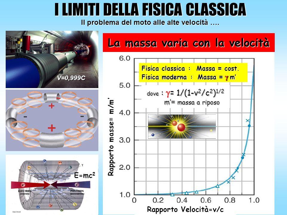La massa varia con la velocità Fisica classica : Massa = cost. Fisica moderna : Massa = γ m Rapporto masse= m/m Rapporto Velocità=v/c dove : = 1/(1-v
