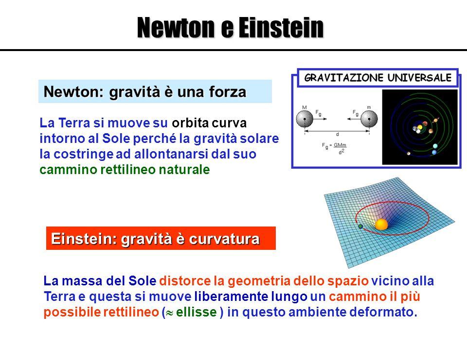Einstein: gravità è curvatura La massa del Sole distorce la geometria dello spazio vicino alla Terra e questa si muove liberamente lungo un cammino il