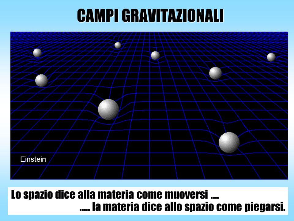 CAMPI GRAVITAZIONALI Lo spazio dice alla materia come muoversi …. ….. la materia dice allo spazio come piegarsi. Einstein