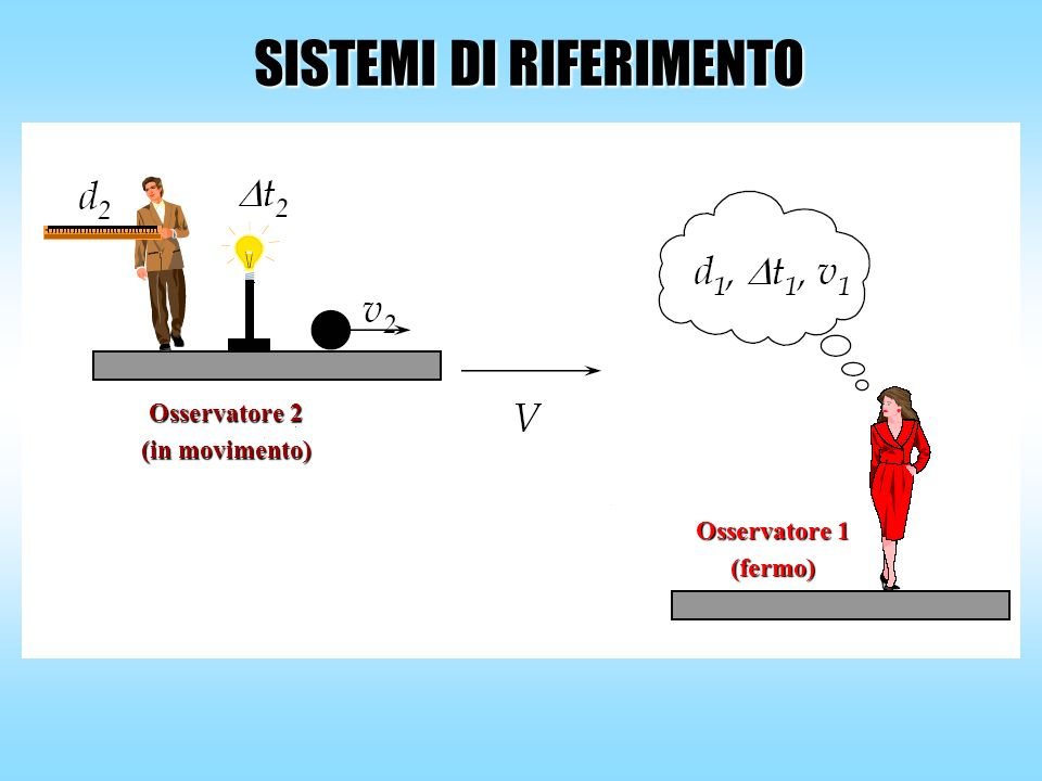SISTEMI DI RIFERIMENTO Osservatore 2 (in movimento) Osservatore 1 (fermo)