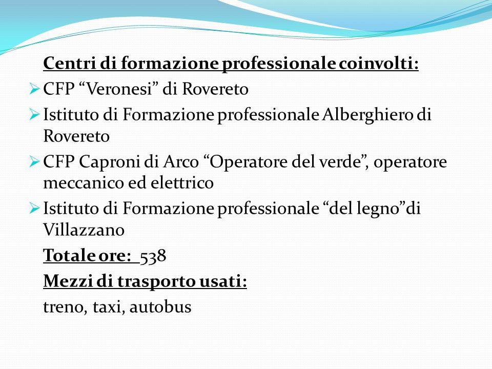 Centri di formazione professionale coinvolti: CFP Veronesi di Rovereto Istituto di Formazione professionale Alberghiero di Rovereto CFP Caproni di Arc