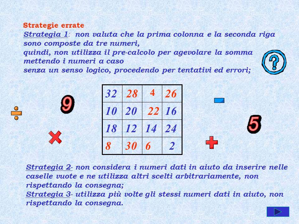 Strategie errate Strategia 1 : non valuta che la prima colonna e la seconda riga sono composte da tre numeri, quindi, non utilizza il pre-calcolo per