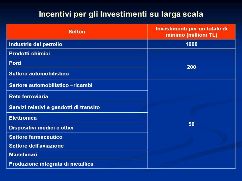 Incentivi per gli investimenti strategici (*) Elementi di sostegnoTutte le zone Esenzione dallIVA Esenzione dai dazi doganali Imposta Sulle Societa Applicabile2% Tasso del Contributo agli Investimenti (%)50 % Contributi previdenziali per i datori di lavoro Durata 7 anni ( 10 anni alla zona VI) Assegnazione di terreni Rimborso dell IVA Costi di costruzione per gli investimenti superiore a 500 milioni Supporto Sugli Interessi Prestiti In Lire Turche (Pt) 5 punti Prestiti In Valuta Ester (Pt) 2 punti Sospensione di imposta sul reddito 10 anni ( solo per gli investimenti in zona VI) Contributo premio di previdenza sociale per gli operai 10 anni ( solo per gli investimenti in zona VI) (*) Investimenti che puntano su produzione delle merci o degli input intermedi che sono strategici per l industria turca