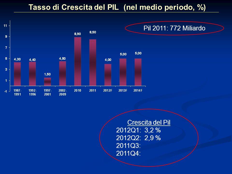 3 Commercio dei Beni (2000/2011)