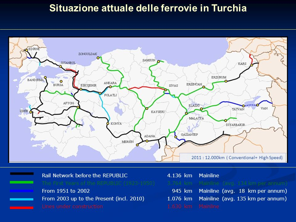 Situazione attuale delle ferrovie in Turchia Rail Network before the REPUBLIC 4.136kmMainline The First Years of the REPUBLIC (1923-1950)3.764kmMainli