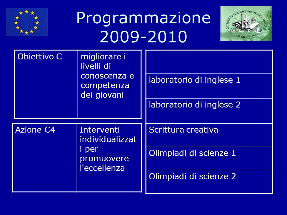 Programmazione 2009-2010 Obiettivo Cmigliorare i livelli di conoscenza e competenza dei giovani Azione C4Interventi individualizzat i per promuovere l
