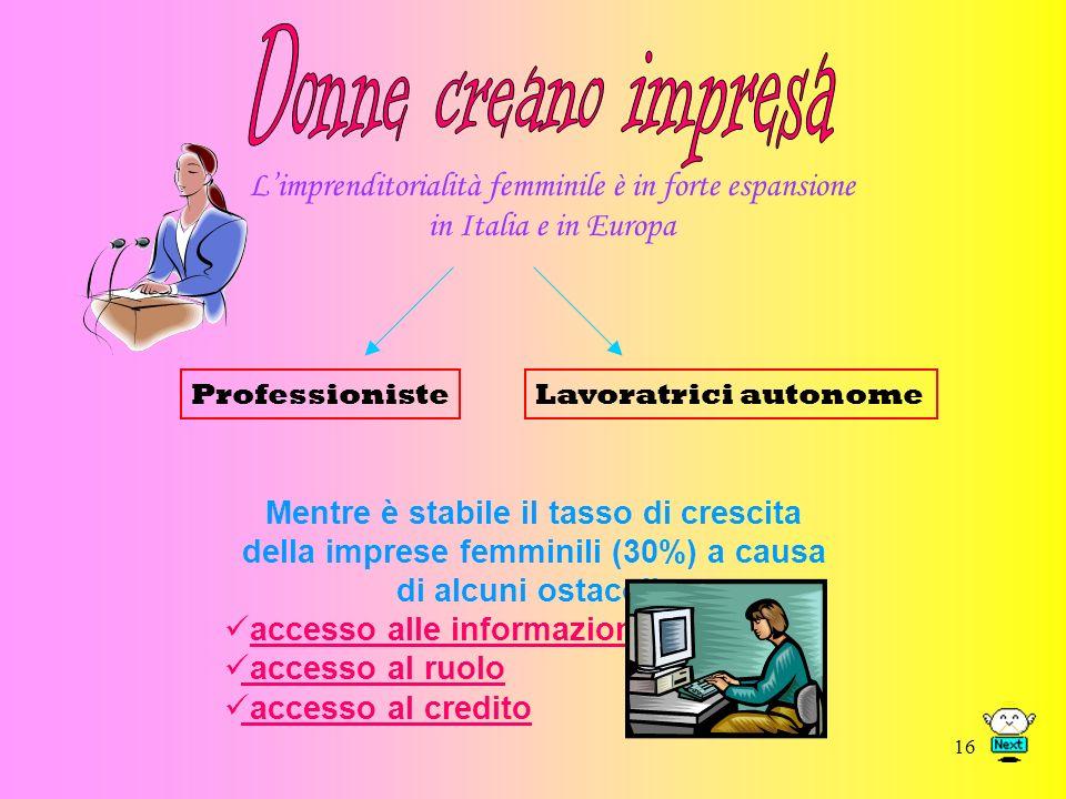 16 Limprenditorialità femminile è in forte espansione in Italia e in Europa ProfessionisteLavoratrici autonome Mentre è stabile il tasso di crescita della imprese femminili (30%) a causa di alcuni ostacoli: accesso alle informazioni accesso al ruolo accesso al credito