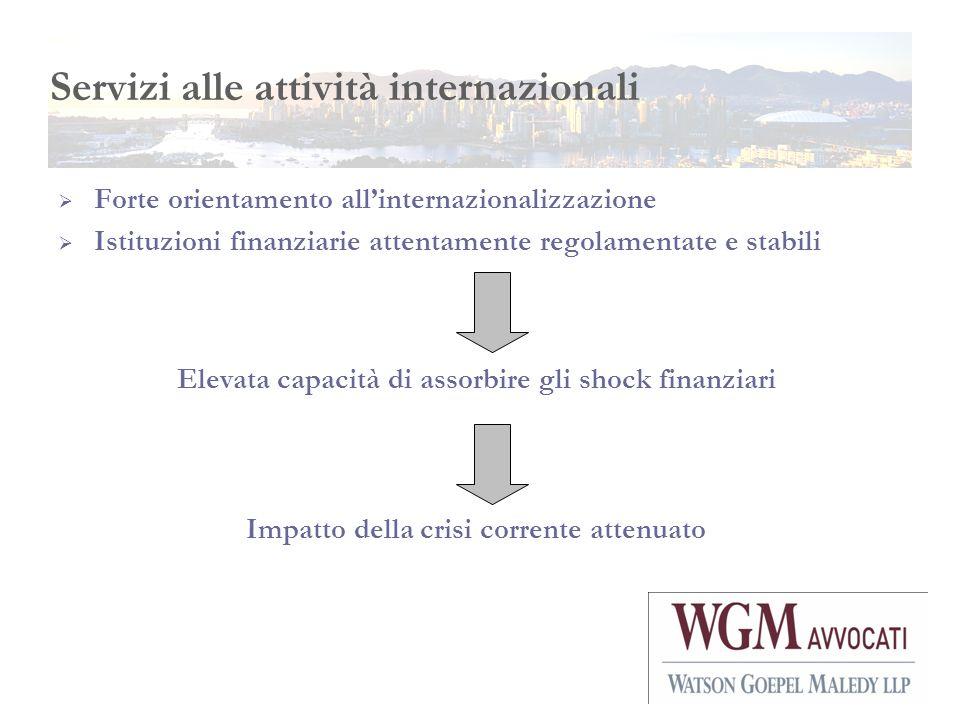 Servizi alle attività internazionali Forte orientamento allinternazionalizzazione Istituzioni finanziarie attentamente regolamentate e stabili Elevata