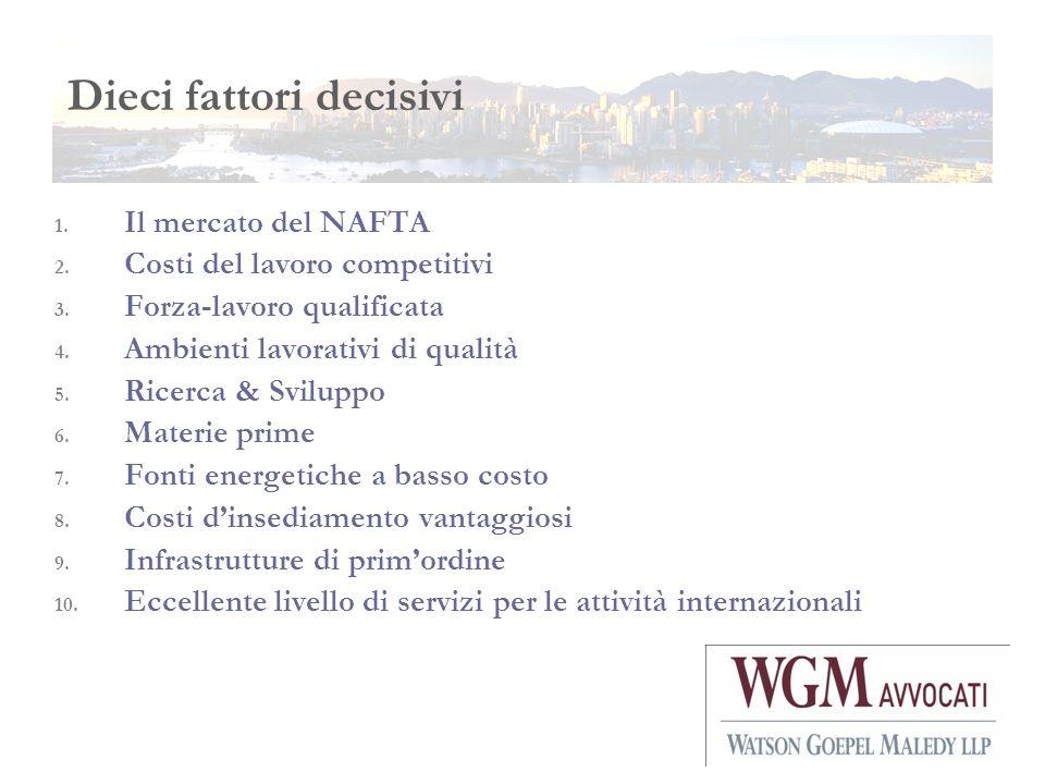 1. Il mercato del NAFTA 2. Costi del lavoro competitivi 3. Forza-lavoro qualificata 4. Ambienti lavorativi di qualità 5. Ricerca & Sviluppo 6. Materie