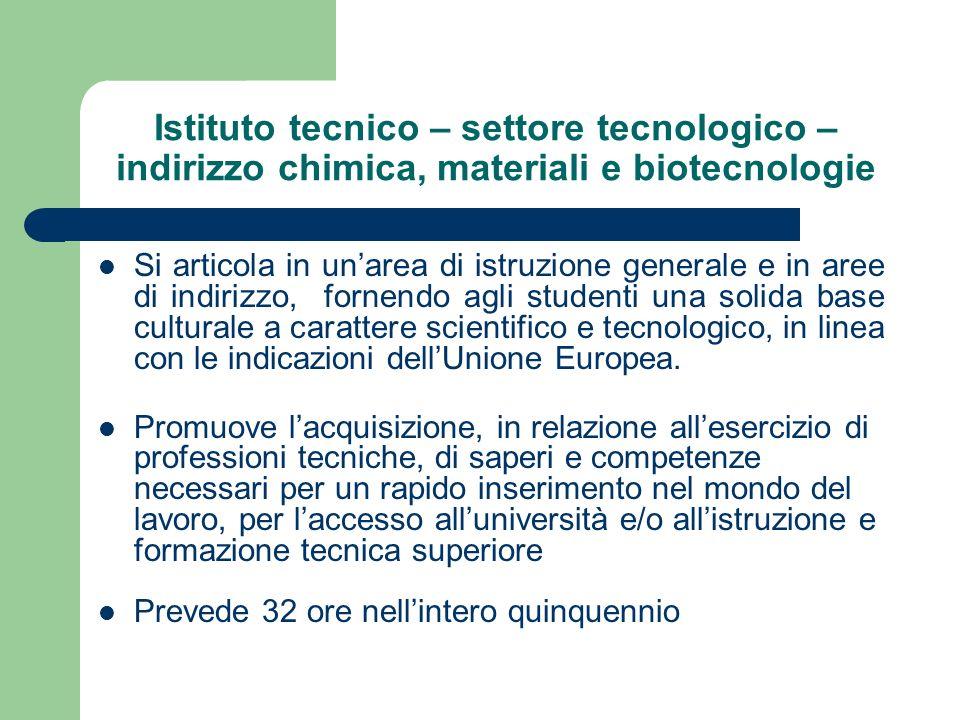 Istituto tecnico – settore tecnologico – indirizzo chimica, materiali e biotecnologie Si articola in unarea di istruzione generale e in aree di indiri