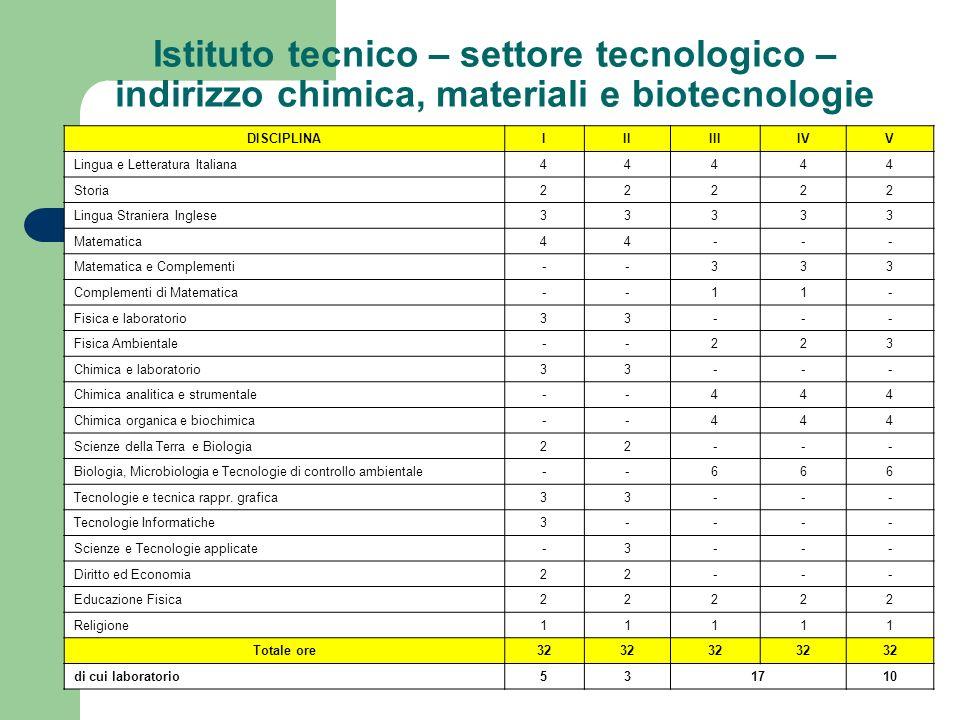 Istituto tecnico – settore tecnologico – indirizzo chimica, materiali e biotecnologie DISCIPLINAIIIIIIIVV Lingua e Letteratura Italiana44444 Storia222
