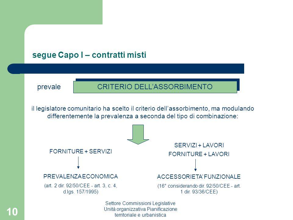 Settore Commissioni Legislative Unità organizzativa Pianificazione territoriale e urbanistica 10 segue Capo I – contratti misti CRITERIO DELLASSORBIME