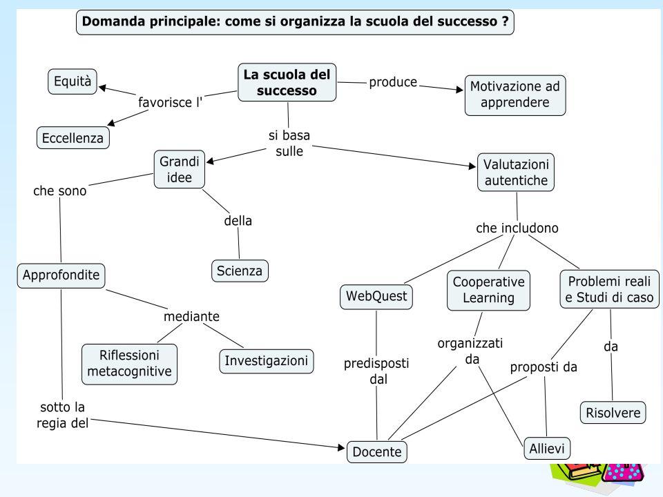Modalità di Valutazione 1.Costruzione di Mappe concettuali sugli argomenti centrali 2.Investigazioni e compilazione della relativa scheda 3.Risoluzione di Problem solving e Studi di Caso 4.Risoluzione di quesiti strutturati come quelli del PISA