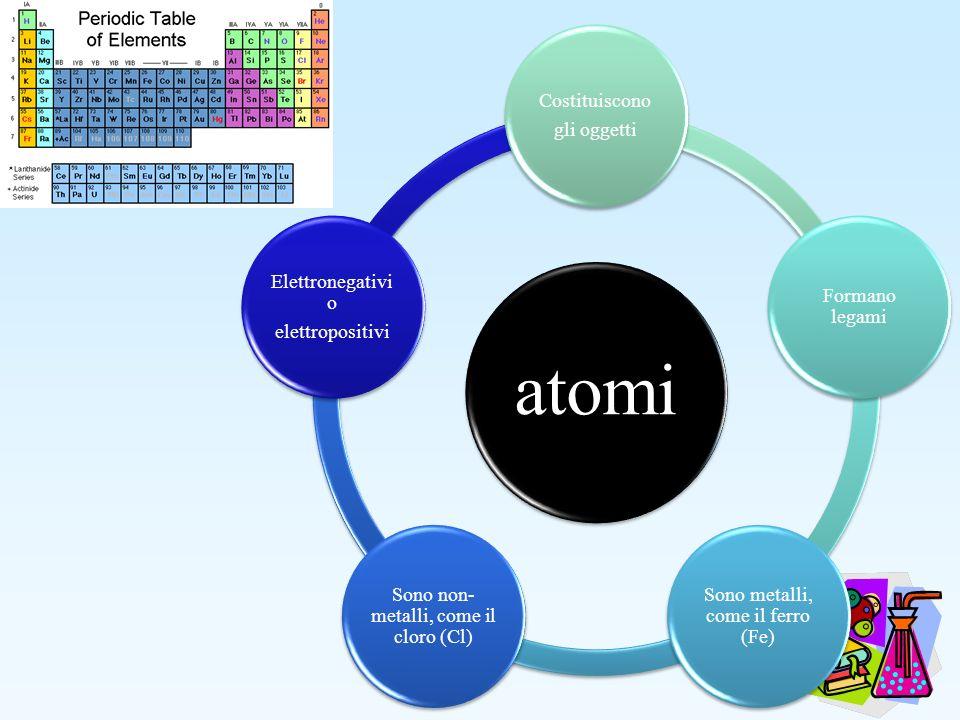 atomi Costituiscono gli oggetti Formano legami Sono metalli, come il ferro (Fe) Sono non- metalli, come il cloro (Cl) Elettronegativi o elettropositiv