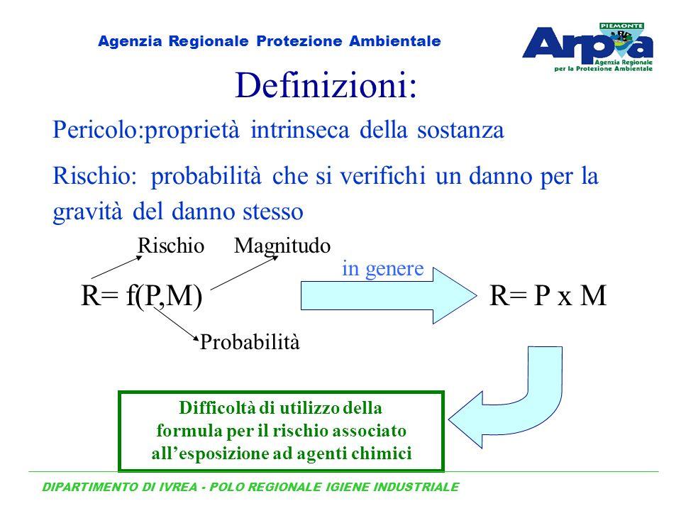 Pericolo:proprietà intrinseca della sostanza Rischio: probabilità che si verifichi un danno per la gravità del danno stesso Definizioni: Rischio Probabilità Magnitudo R= f(P,M) in genere R= P x M Difficoltà di utilizzo della formula per il rischio associato allesposizione ad agenti chimici DIPARTIMENTO DI IVREA - POLO REGIONALE IGIENE INDUSTRIALE Agenzia Regionale Protezione Ambientale