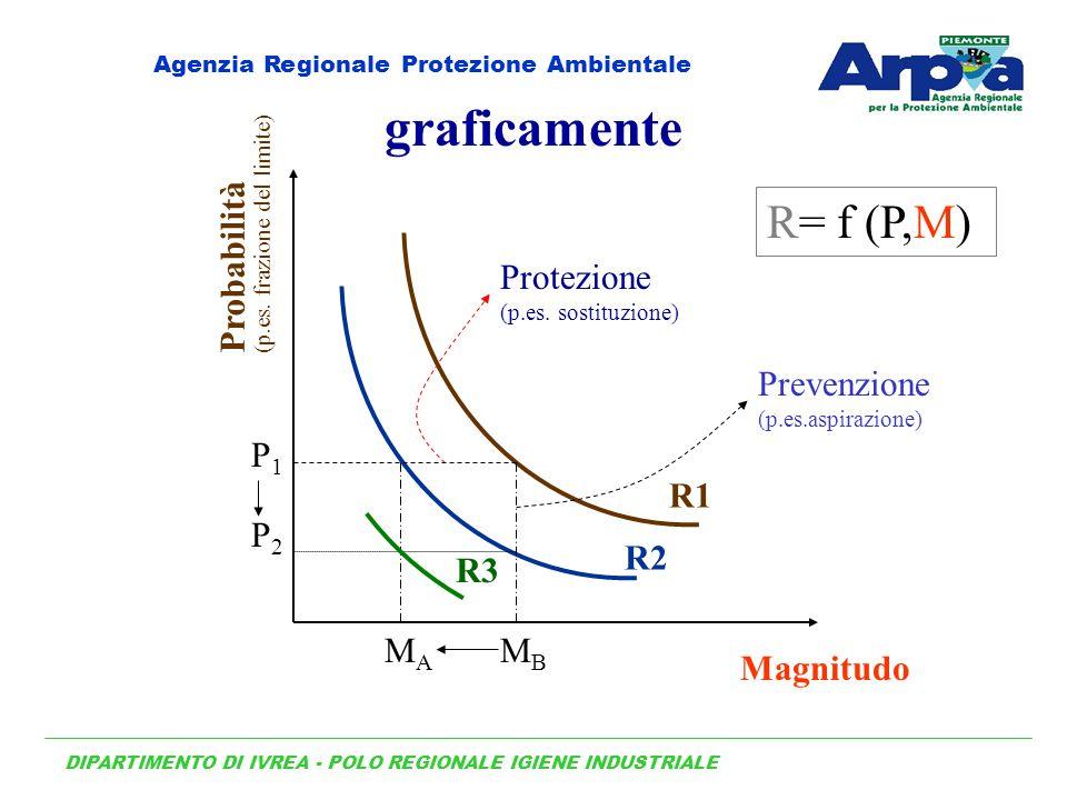 R1 R2 Magnitudo Probabilità (p.es. frazione del limite) R= f (P,M) graficamente MBMB Protezione (p.es. sostituzione) P1P1 MAMA P2P2 Prevenzione (p.es.