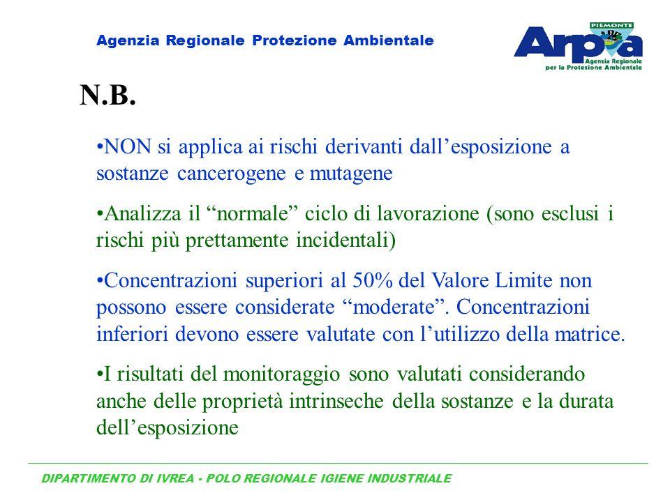 NON si applica ai rischi derivanti dallesposizione a sostanze cancerogene e mutagene Analizza il normale ciclo di lavorazione (sono esclusi i rischi p