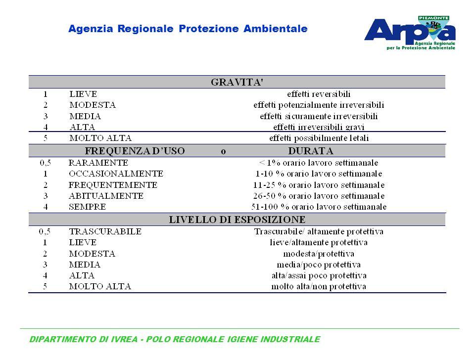 DIPARTIMENTO DI IVREA - POLO REGIONALE IGIENE INDUSTRIALE Agenzia Regionale Protezione Ambientale
