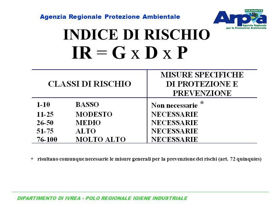 INDICE DI RISCHIO IR = G x D x P risultano comunque necessarie le misure generali per la prevenzione dei rischi (art. 72 quinquies) DIPARTIMENTO DI IV