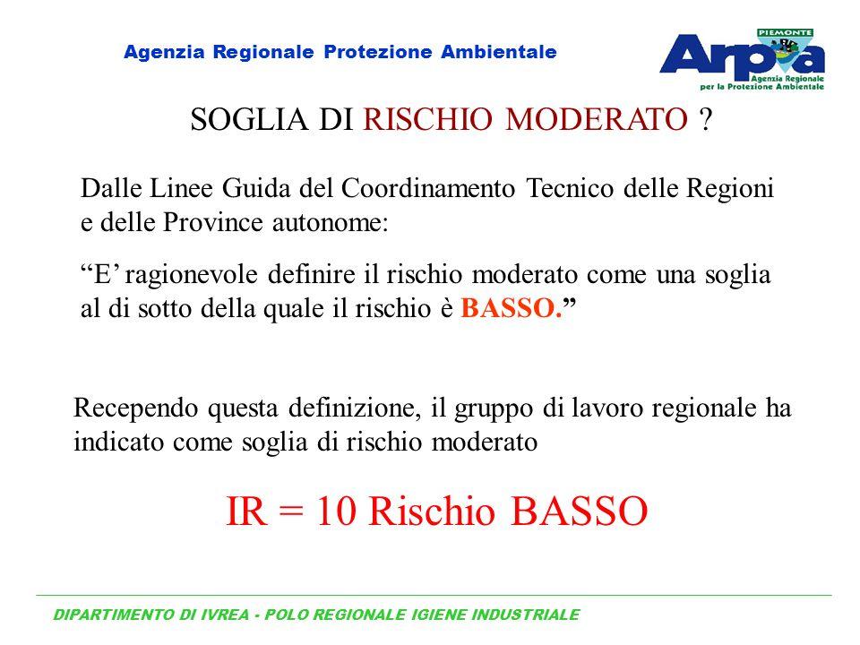 SOGLIA DI RISCHIO MODERATO .