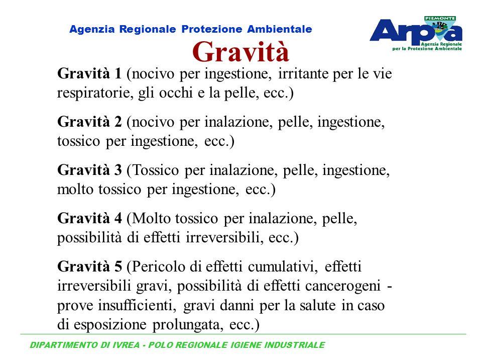 Gravità Gravità 1 (nocivo per ingestione, irritante per le vie respiratorie, gli occhi e la pelle, ecc.) Gravità 2 (nocivo per inalazione, pelle, inge