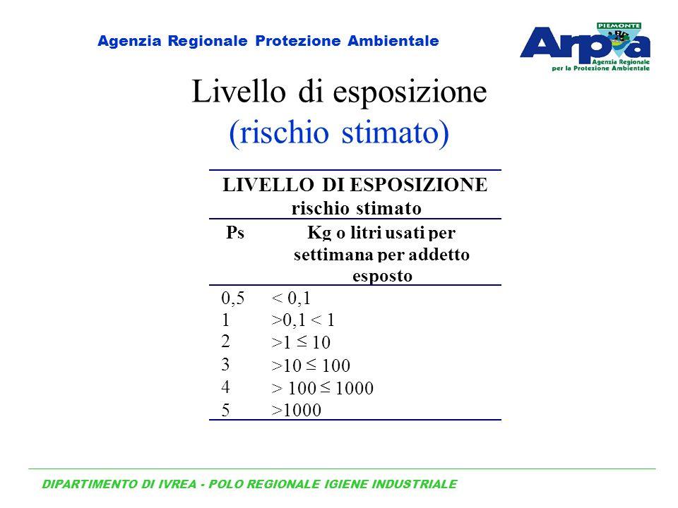 Livello di esposizione (rischio stimato) LIVELLO DI ESPOSIZIONE rischio stimato PsKg o litri usati per settimana per addetto esposto 0,5< 0,1 1>0,1 < 1 2 >1 10 3 >10 100 4 > 100 1000 5>1000 DIPARTIMENTO DI IVREA - POLO REGIONALE IGIENE INDUSTRIALE Agenzia Regionale Protezione Ambientale