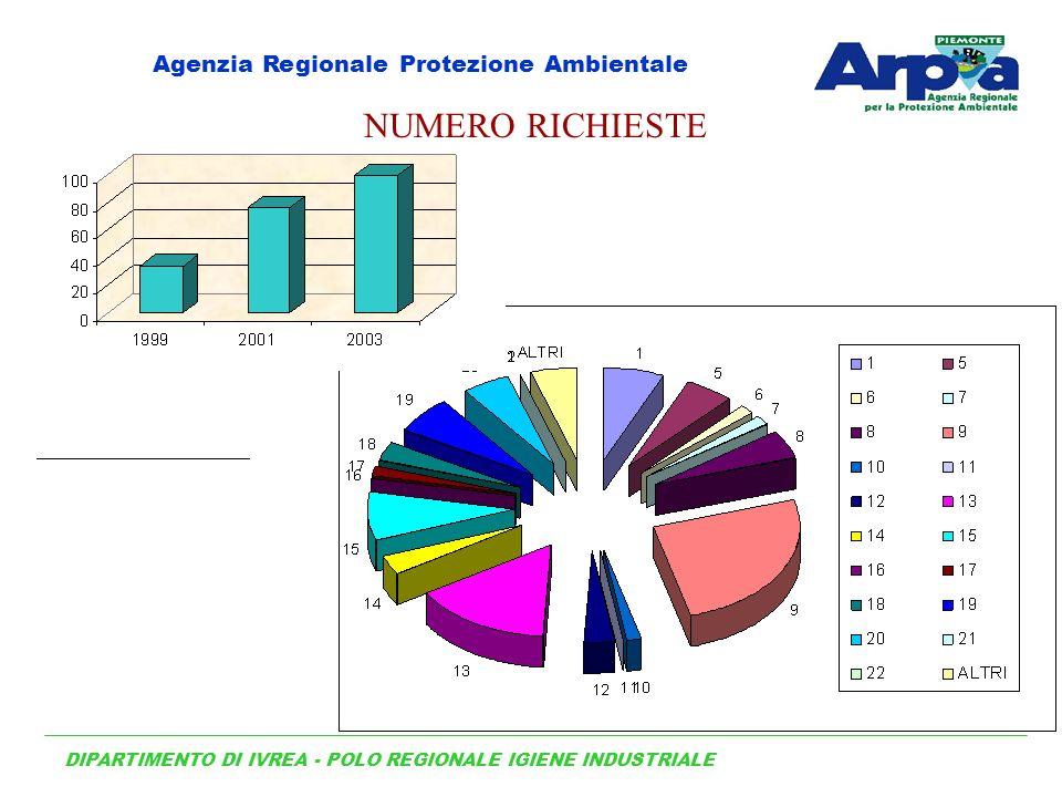 NUMERO RICHIESTE DIPARTIMENTO DI IVREA - POLO REGIONALE IGIENE INDUSTRIALE Agenzia Regionale Protezione Ambientale