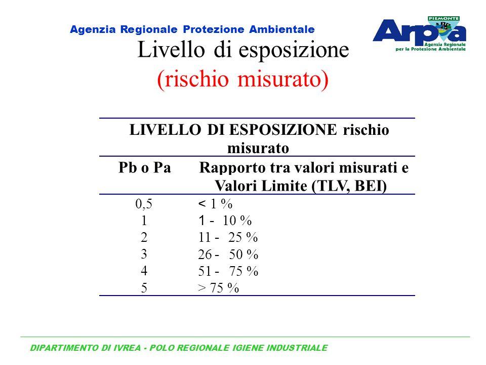 Livello di esposizione (rischio misurato) LIVELLO DI ESPOSIZIONE rischio misurato Pb o PaRapporto tra valori misurati e Valori Limite (TLV, BEI) 0,5 < 1 % 1 1 - 10 % 211 - 25 % 3 26 - 50 % 4 51 - 75 % 5> 75 % DIPARTIMENTO DI IVREA - POLO REGIONALE IGIENE INDUSTRIALE Agenzia Regionale Protezione Ambientale