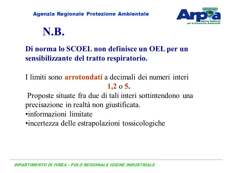 Di norma lo SCOEL non definisce un OEL per un sensibilizzante del tratto respiratorio. I limiti sono arrotondati a decimali dei numeri interi 1,2 o 5.