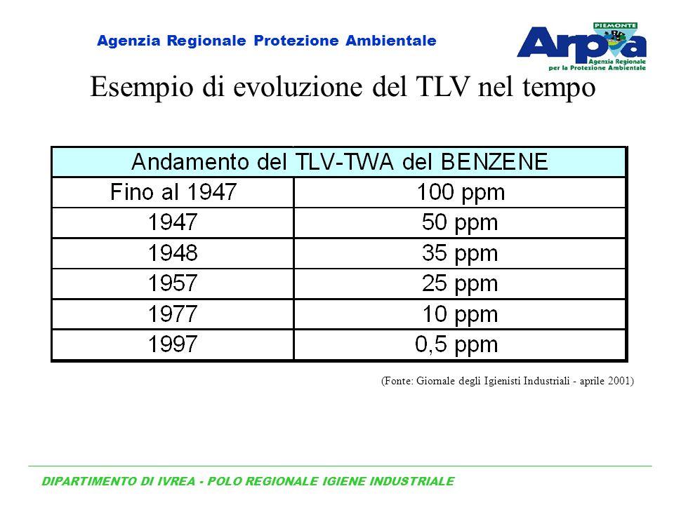 Esempio di evoluzione del TLV nel tempo (Fonte: Giornale degli Igienisti Industriali - aprile 2001) DIPARTIMENTO DI IVREA - POLO REGIONALE IGIENE INDUSTRIALE Agenzia Regionale Protezione Ambientale