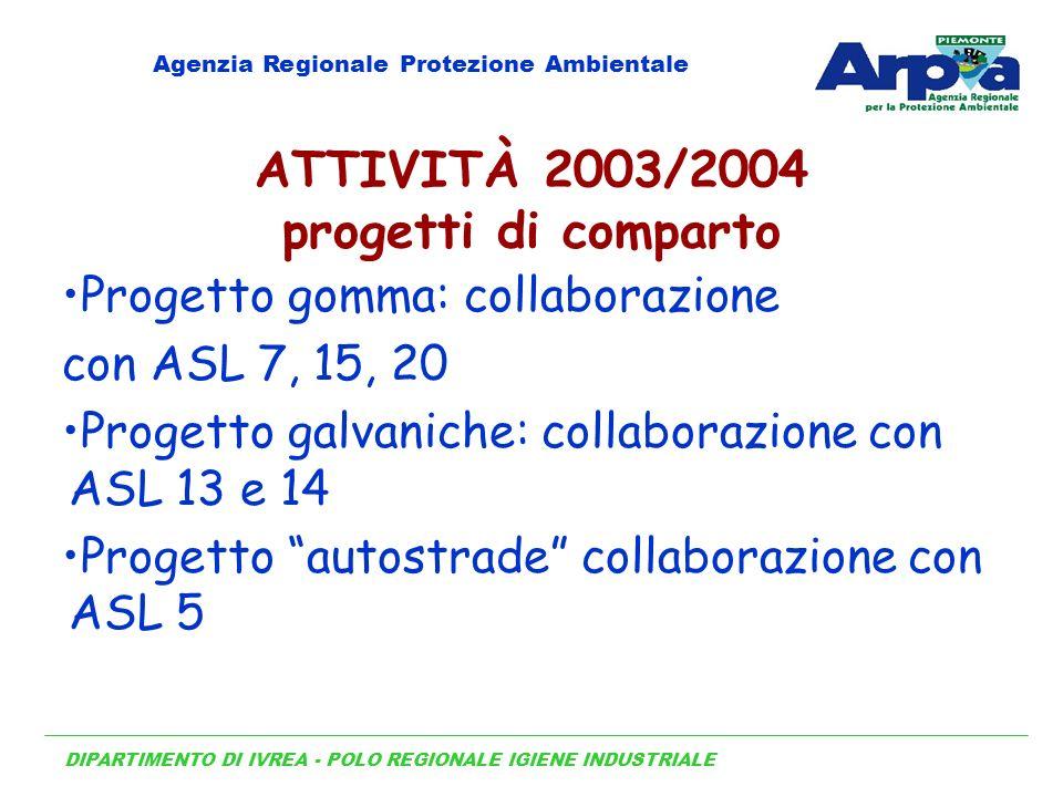 DIPARTIMENTO DI IVREA - POLO REGIONALE IGIENE INDUSTRIALE Agenzia Regionale Protezione Ambientale ATTIVITÀ 2003/2004 progetti di comparto Progetto gom