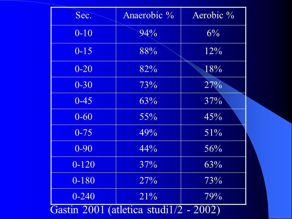 Gastin 2001 (atletica studi1/2 - 2002) Sec.Anaerobic %Aerobic % 0-1094%6% 0-1588%12% 0-2082%18% 0-3073%27% 0-4563%37% 0-6055%45% 0-7549%51% 0-9044%56% 0-12037%63% 0-18027%73% 0-24021%79%