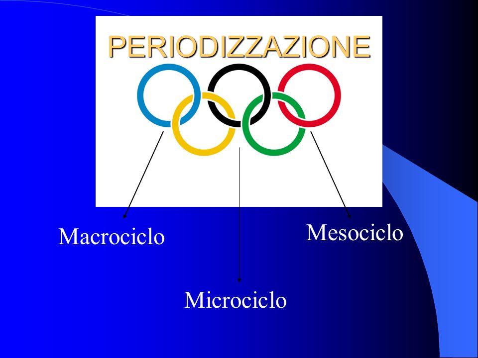 Mesociclo Macrociclo PERIODIZZAZIONE Microciclo
