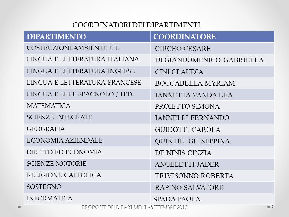 PROPOSTE DEI DIPARTIMENTI - SETTEMBRE 20132 DIPARTIMENTOCOORDINATORE COSTRUZIONI AMBIENTE E T. CIRCEO CESARE LINGUA E LETTERATURA ITALIANA DI GIANDOME