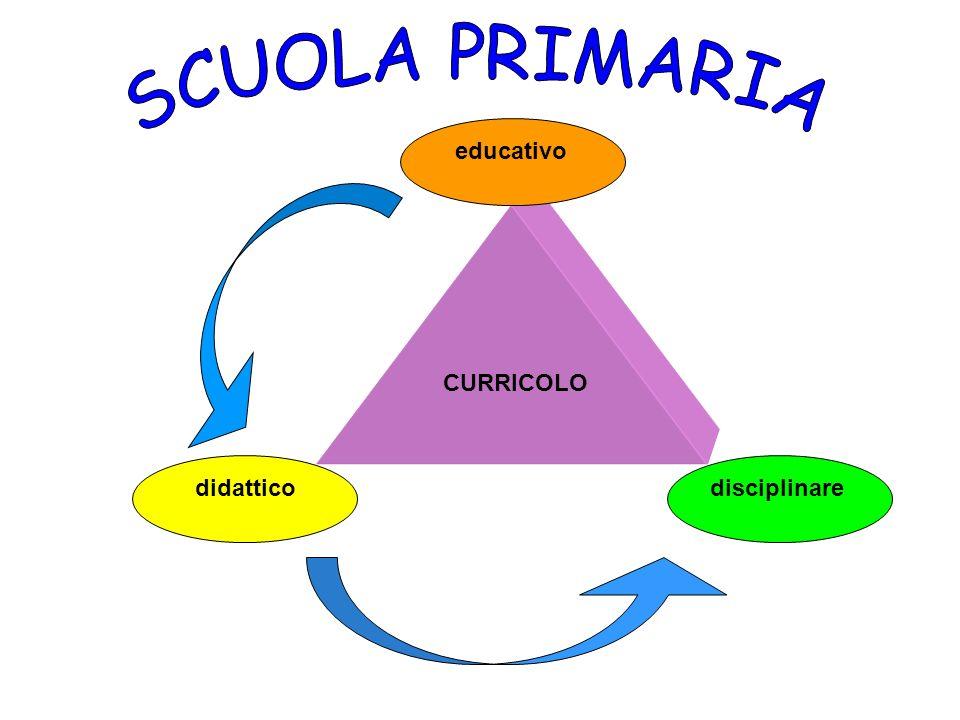 CURRICOLO didattico educativo disciplinare