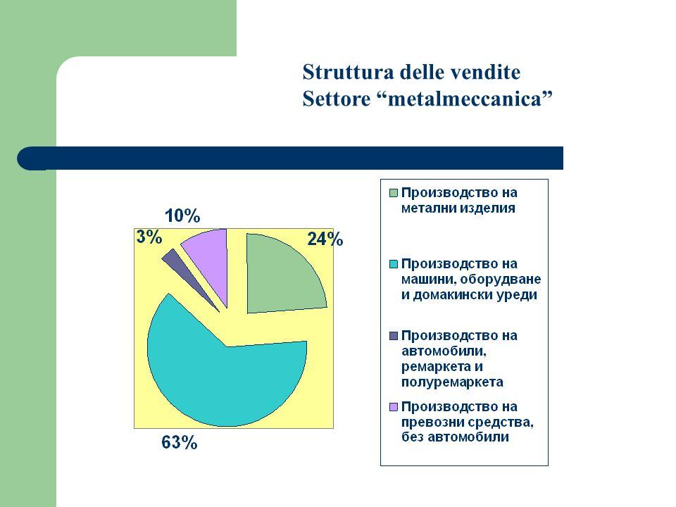 Struttura delle vendite Settore metalmeccanica