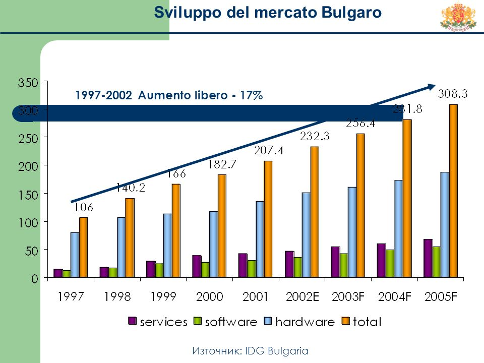 Sviluppo del mercato Bulgaro Източник: IDG Bulgaria 1997-2002 Aumento libero - 17%
