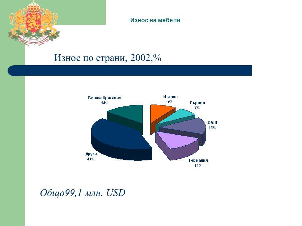 Износ на мебели Износ по страни, 2002,% Общо99,1 млн. USD