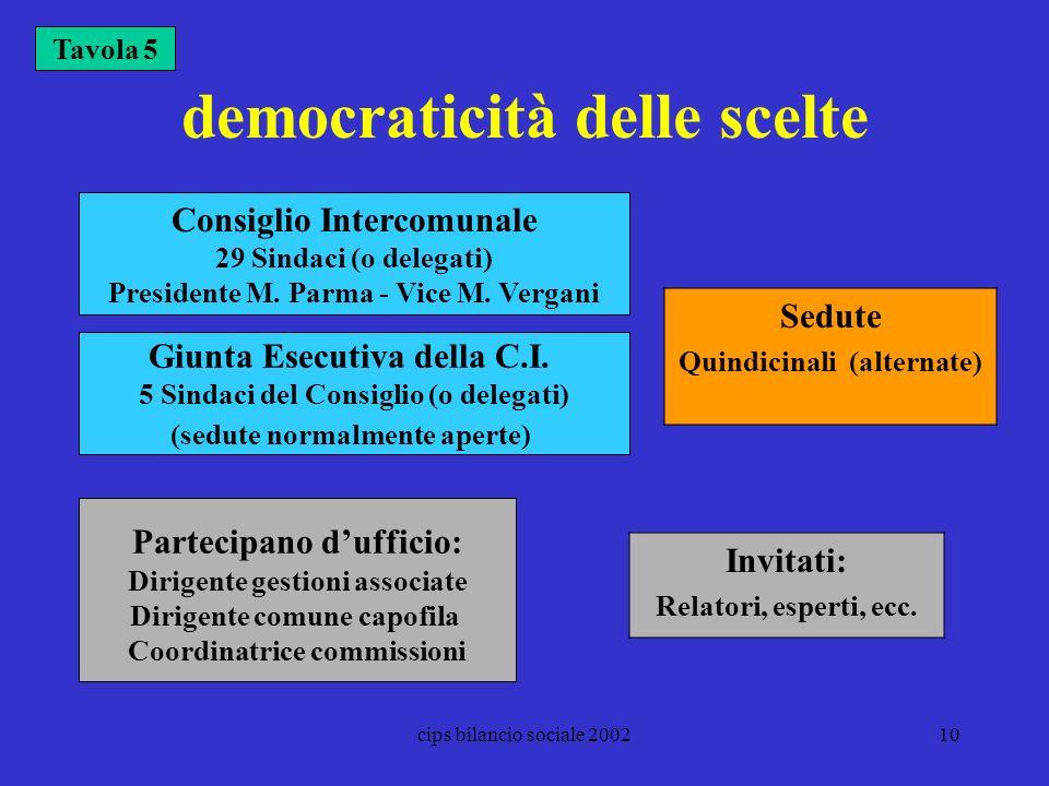 cips bilancio sociale 200210 democraticità delle scelte Tavola 5 Giunta Esecutiva della C.I. 5 Sindaci del Consiglio (o delegati) (sedute normalmente